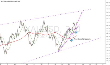 XAUUSD: Largos en Oro : Mercados estresados