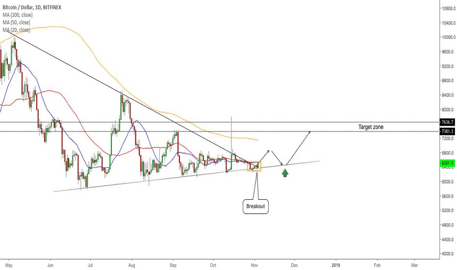 BTCUSD: BTC/USD - Breakout