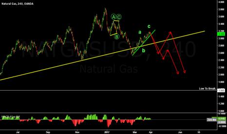 NATGASUSD: Natural Gas 240