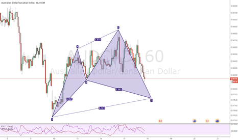 AUDCAD: Potential Bullish Cypher on AUD/CAD