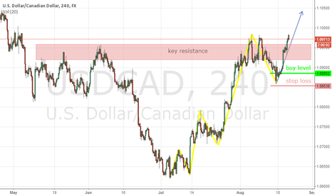 USDCAD: USDCAD is going for new highs (1,13)?