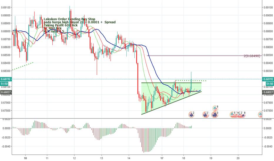 NZDUSD: NZDUSD - H1 - Ascending triangles + Siap-2 Sarapan pagi Breakout