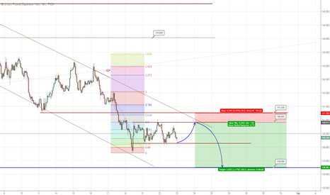 GBPJPY: #005 - GBPJPY - Channel turun