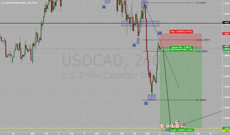 USDCAD: Short On USD/CAD SELL SELL SELL !!!