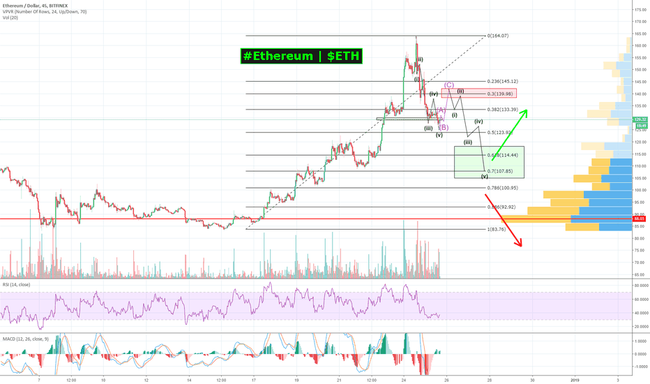 ETHUSD: $ETH delivered HUGE GAINs for XMAS; NOW it's CORRECTION time!