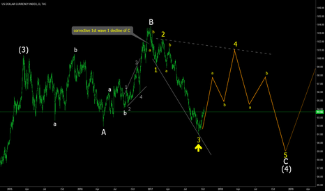 DXY: DXY retracing