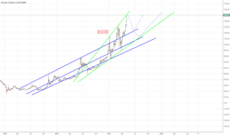 BTCUSD: Bitcoin long term, buying opportunities in future.