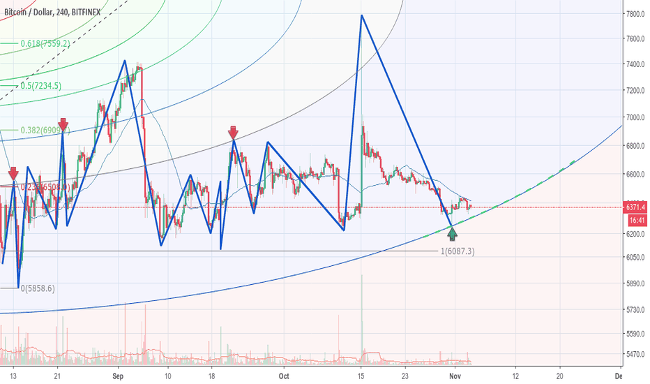 BTCUSD: Support to look for