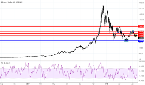 BTCUSD: Range trading: Crypto currency market as for 05/22/2018