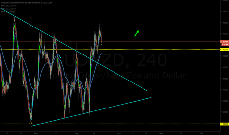 AUDNZD: AUDNZD broke traingle. Target is 1.16