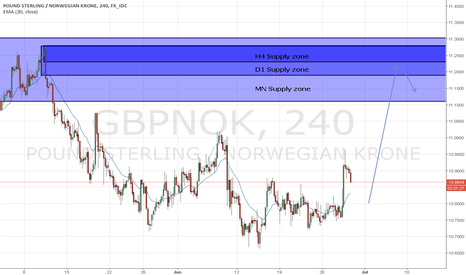 GBPNOK: GBP/NOK H4 Supply zone