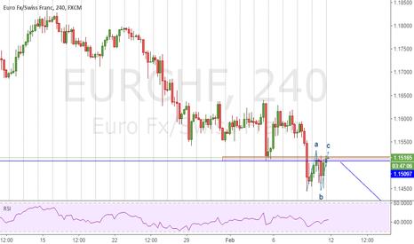 EURCHF: EURCHF Break Support zone