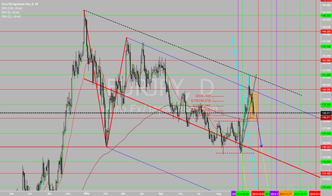 EURJPY: Potential Short - Price reject the top of Pitchfork line
