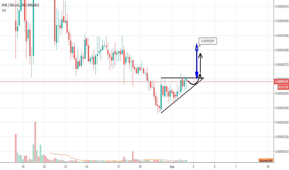 PHXBTC: PHXBTC has  ascending triangle pattern .