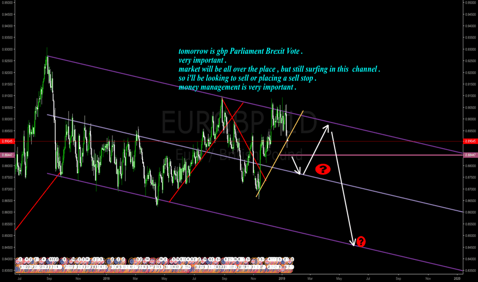 EURGBP: possible sell opportunity  !
