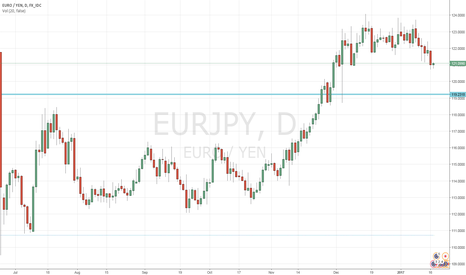 EURJPY: looking for bullish reversal.