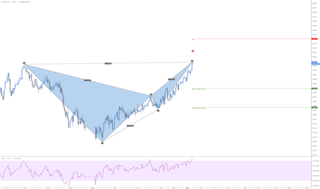 AUXAUD: AUS200 Bearish Bat