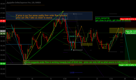 AUDJPY: AJ source based analysis. Order flow showing intent to price.