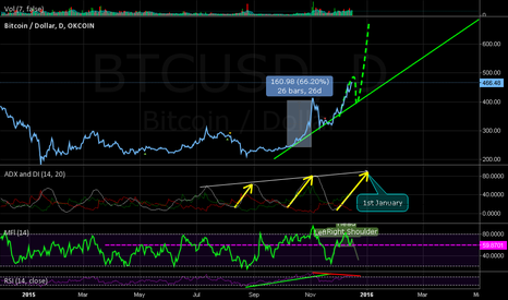 BTCUSD: Christmas and new year's eve