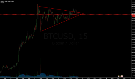 BTCUSD: Mini Bitcoin Triangle