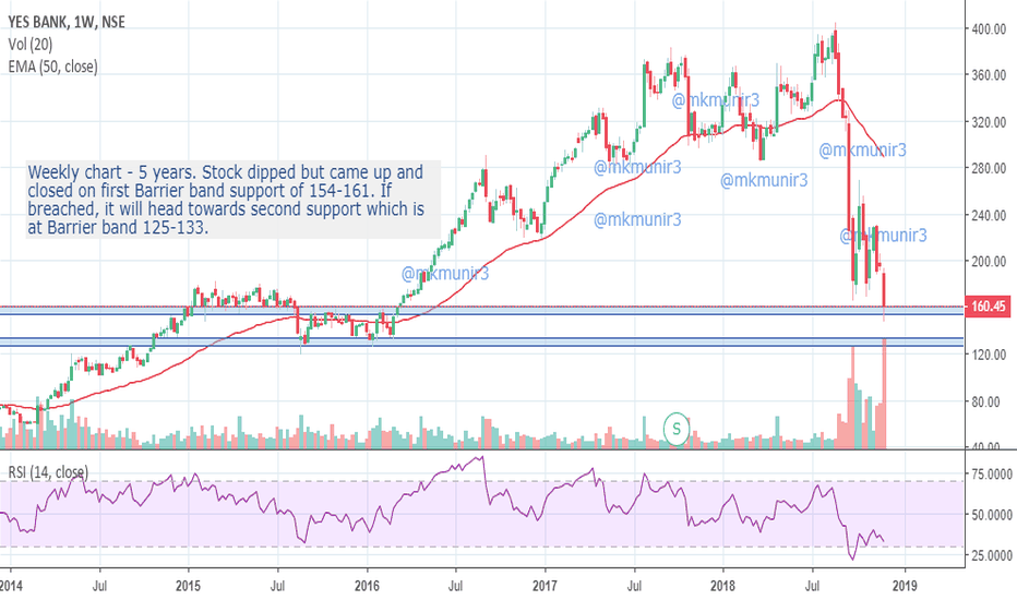 YESBANK: Yes bank analysis- support Barrier bands.