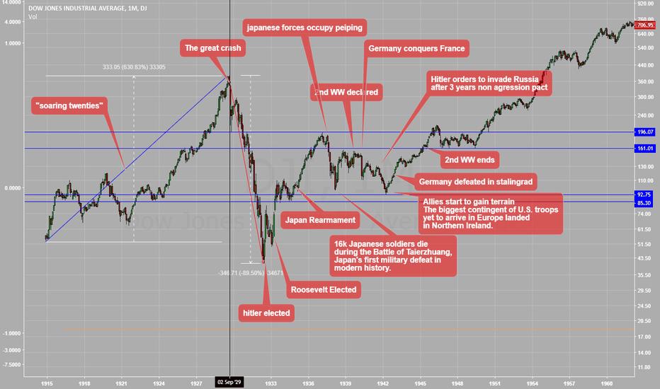DJI: The world war II in a chart