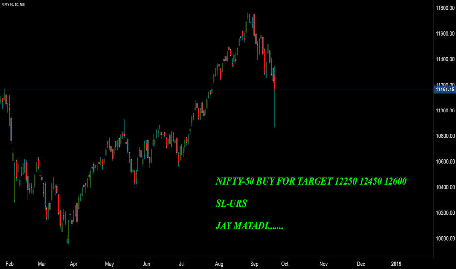 NIFTY: NIFTY-50 BUY FOR TARGET 12250 12450 12600
