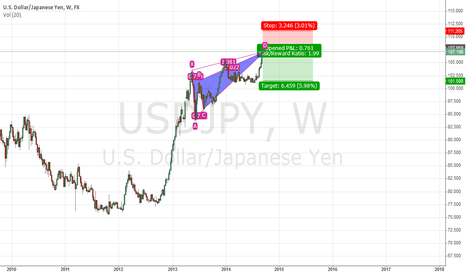 USDJPY: USDJPY Weekly Pattern (Bearish Butterfly)