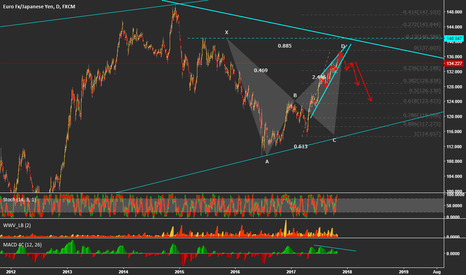 EURJPY: EURJPY - GREAT SHORT IN NEAR FUTURE