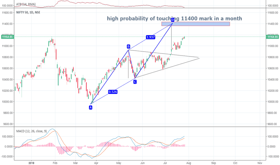 NIFTY: NIFTY 50 MIGHT TOUCH 11400 MARK IN COMING MONTH