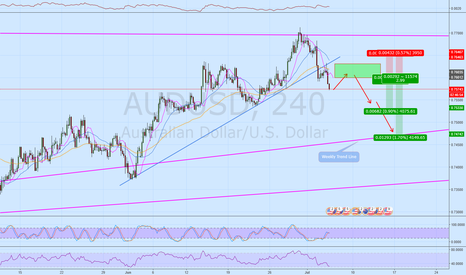AUDUSD: Will Add to AUDUSD Short in this zone