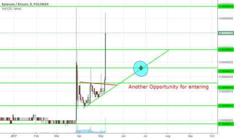 BCNBTC: Long Bytecoin - Second opportunity for Entering