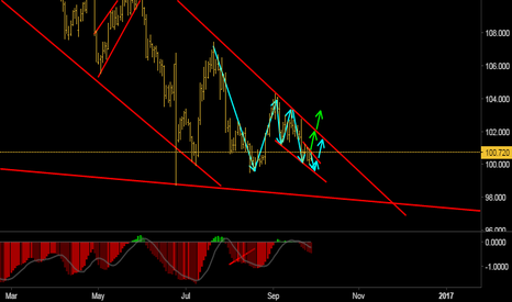 USDJPY: Looking for an upside move