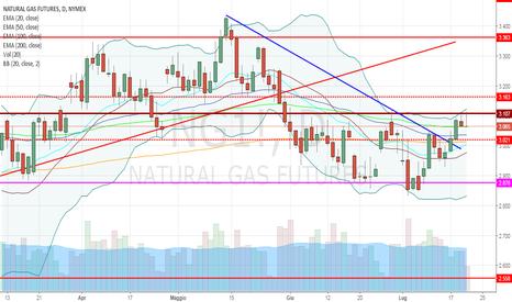 NG1!: Natural Gas: ennesima incertezza sulla resistenza