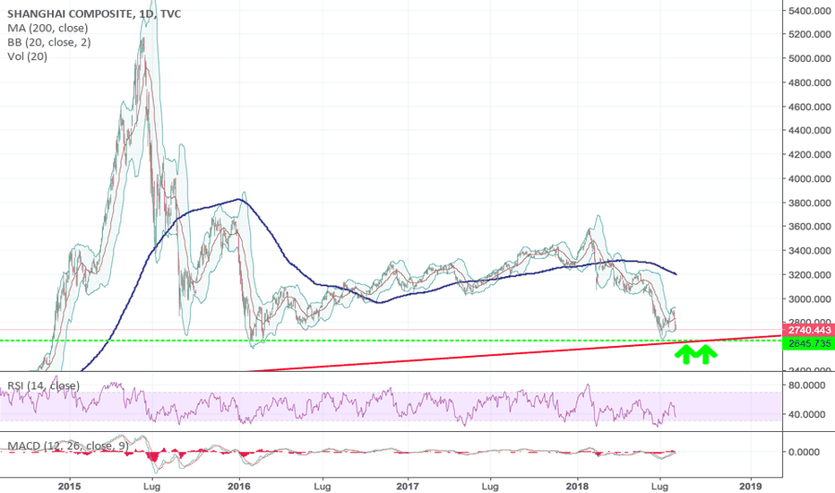 SHCOMP: Shanghi Comp...Buy Opportunity!?