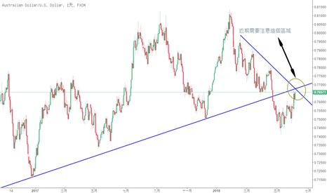 AUDUSD: 澳元近期需要重點關注的節點