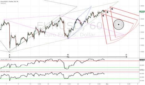 "EURUSD: Estimating the EUR drop... a ""loco"" idea"