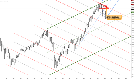 ES1!: S&P 500 - Warnings all over the place