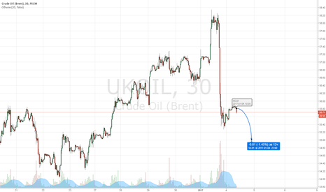 UKOIL: Ожидаю вторую волну падения