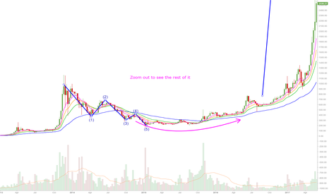 BTCUSD: Longterm BTC next big wave up 2020