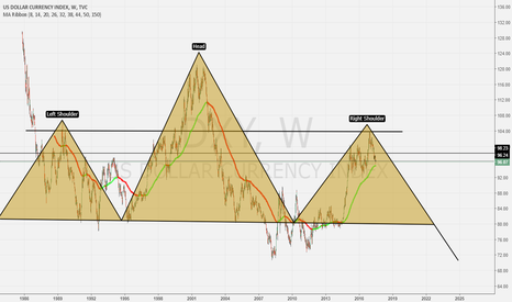 DXY: DXY Mega head and shoulders from 1989