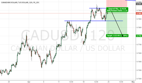 CADUSD: Cad Usd short