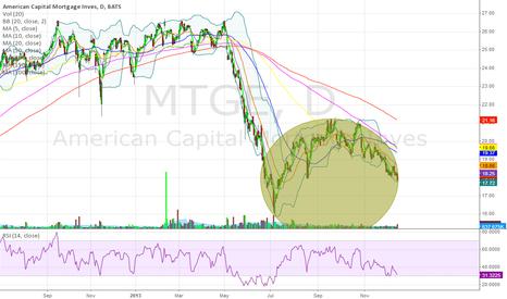MTGE: Yucks. mREITs...