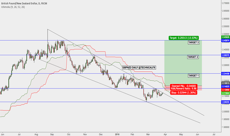 GBPNZD: POTENTIAL GBPNZD LONG
