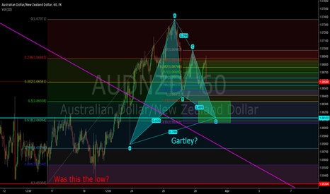 AUDNZD: AUD/NZD Bullish Gartley?