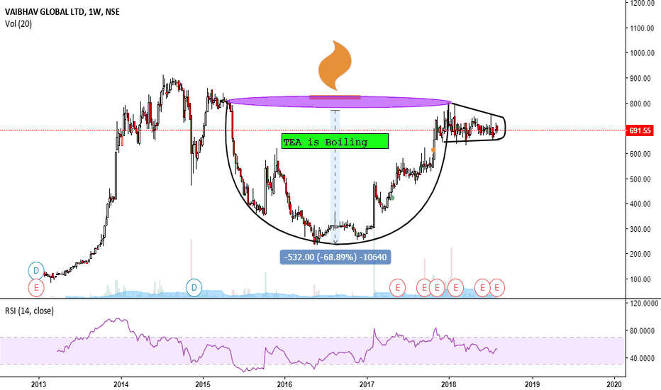 VAIBHAVGBL: Vaibhav Global-Tea in a CUP is boiling