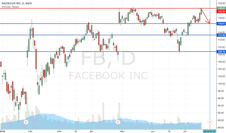 FB: FB Might Reach A New High With Its Earning Report On July 27th