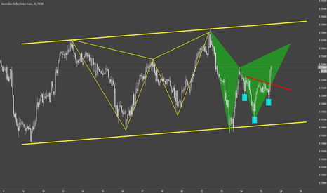 AUDCHF: AUDCHF / H1 / Formations