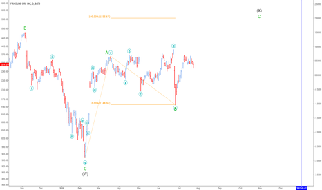 PCLN: Still in Primary Wave 4