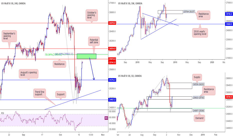 US30USD: High-probability reversal zone spotted on DJIA, traders...